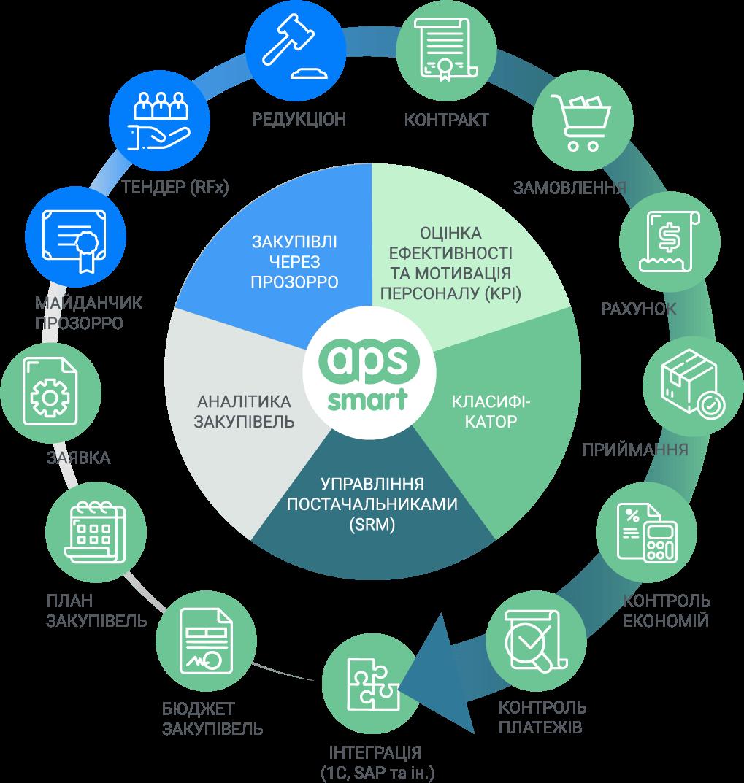 Публичні закупівлі: автоматизація APS SMART + PROZORRO