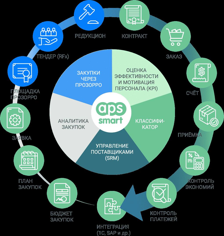 Публичные закупки: автоматизация APS SMART + PROZORRO