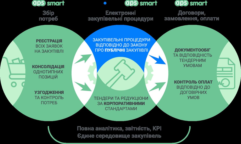 Електронні торги і тендери Прозорро: інтеграція з системою управління закупівлями APS SMART
