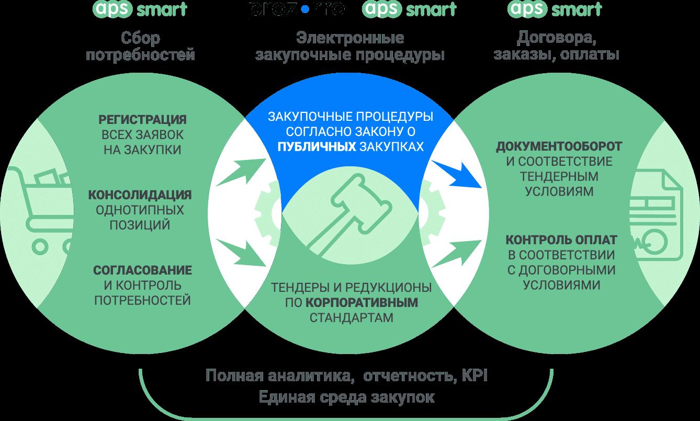 Электронные торги и тендеры Прозорро: интеграция с системой управления закупками APS SMART