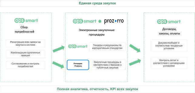 Автоматизация закупок государственных компаний при помощи SRM APS SMART. Проведение торгов на аккредитованной площадке Prozorro