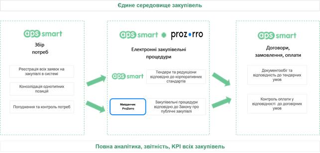 Автоматизація закупівель державних підприємств за допомогою SRM APS SMART. Проведення торгів на акредитованому майданчику Prozorro