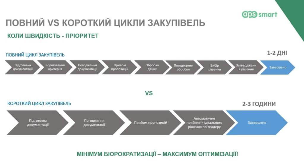 Тендерні процеси в APS SMART: повний та короткий варіанти ефективного тендера
