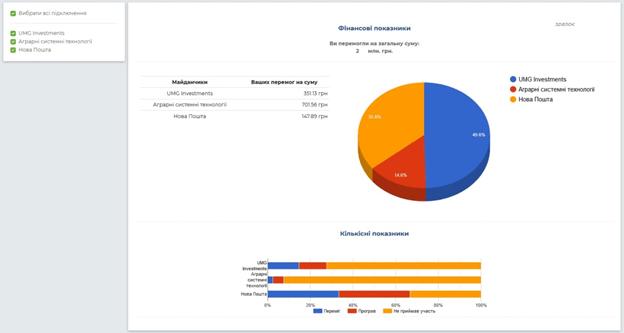 Закупівлі комерційних підприємств України на тендерному майданчику Salesbook. Новий функціонал для постачальників