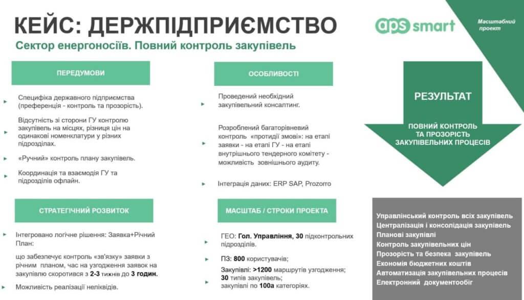 інтеграція АПС СМАРТ з Прозорро та ИРП САП