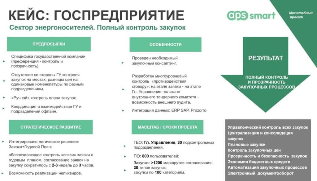 интеграция АПС СМАРТ с Прозорро и ИРП САП