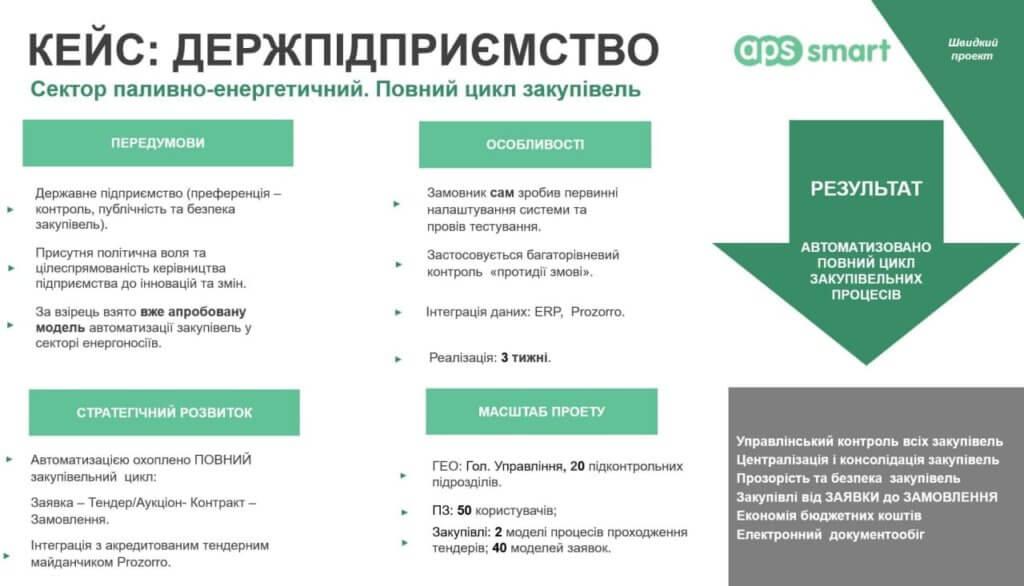 топливно-енергетичний сектор державного підприємства, автоматизація закупівель АПС СМАРТ