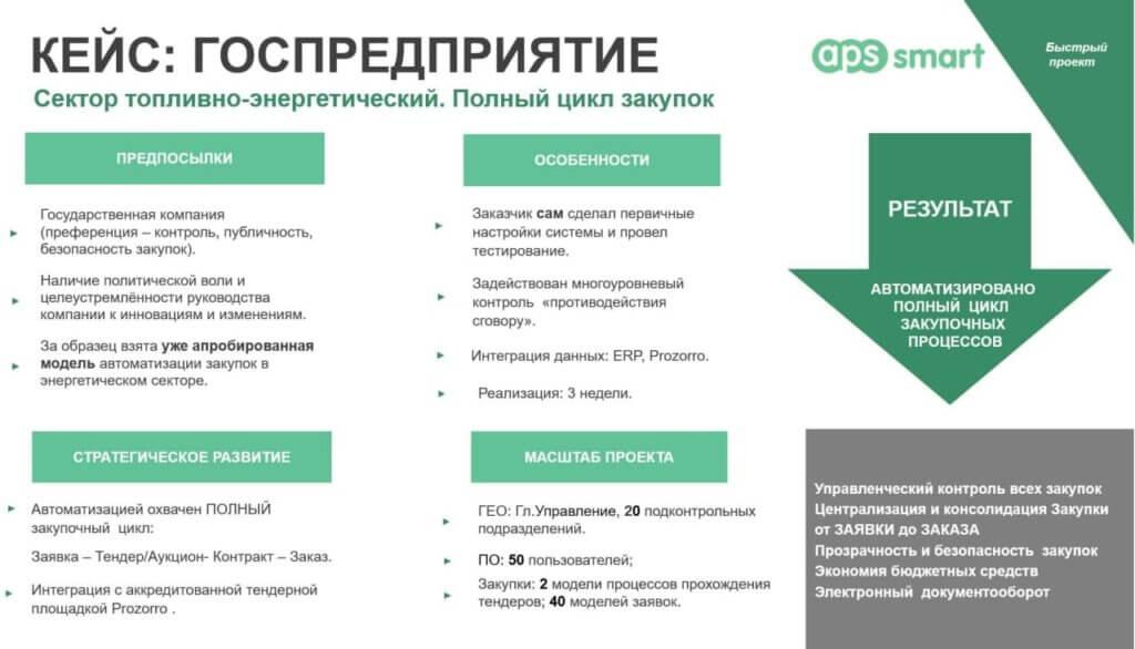 Кейсы клиентов APS SMART: внедрение проекта автоматизации закупок в государственном предприятии по апробированной модели