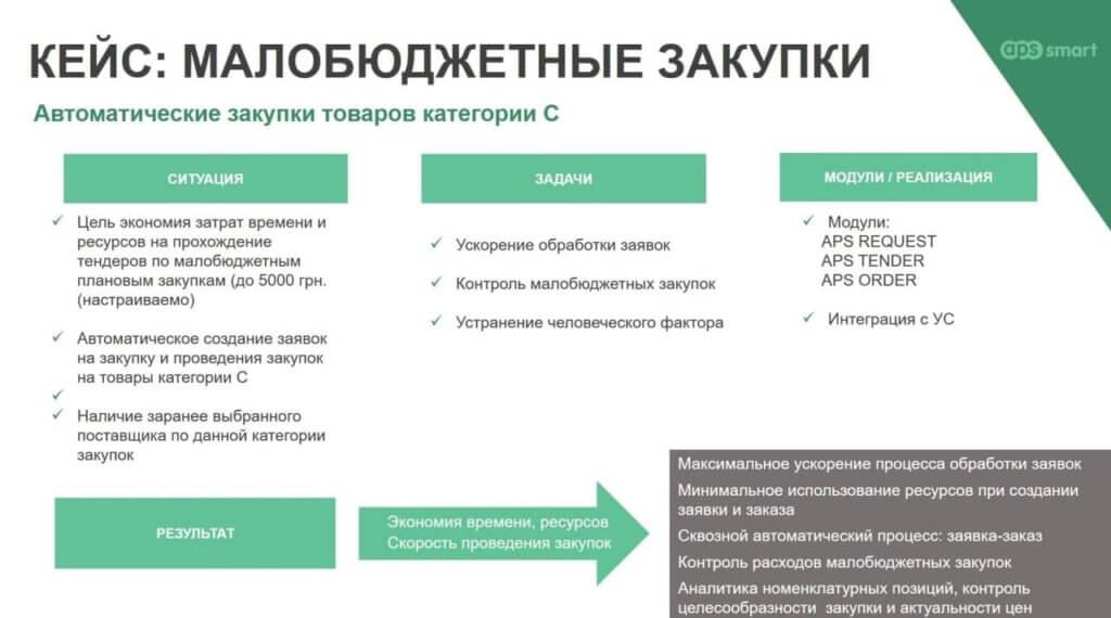Автоматические малобюджетные закупки в APS SMART