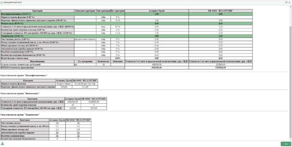 Кваліфікаційні критерії тендеру: кваліфікаційні, фінансові, технічні